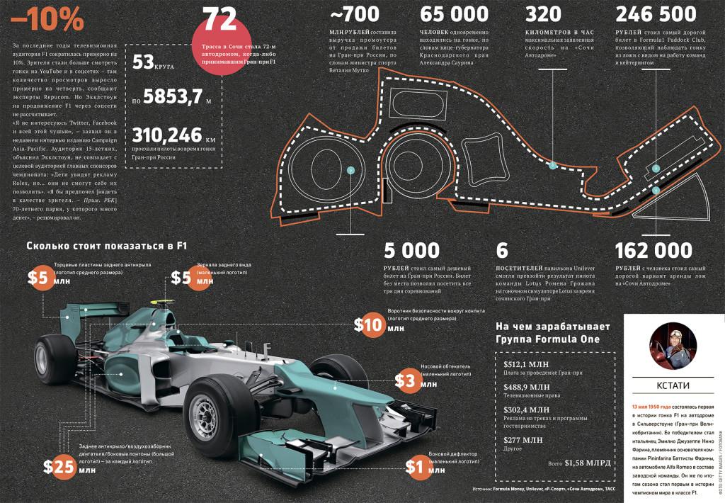 За кулисами Формулы 1